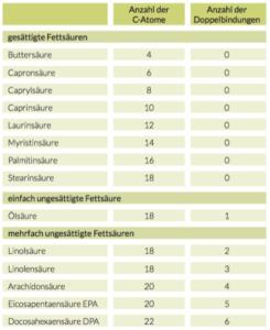 Fettsäuren Tabelle
