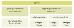 Tabelle Fettsäuren