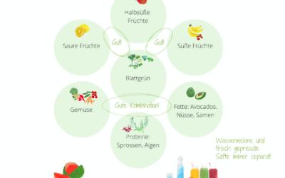 Optimale Lebensmittelkombinationen kritisch betrachtet