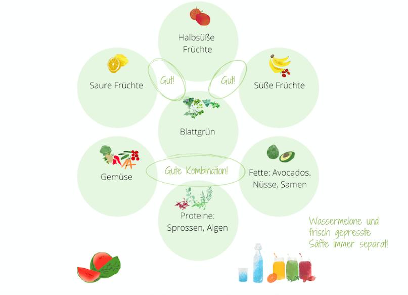 optimale Lebensmittelkombinationen