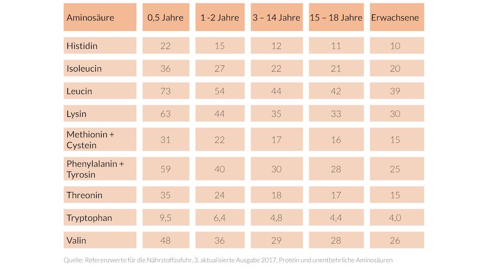 Aminosäuren Tabelle