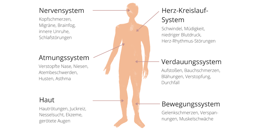 Symptome Histaminintoleranz