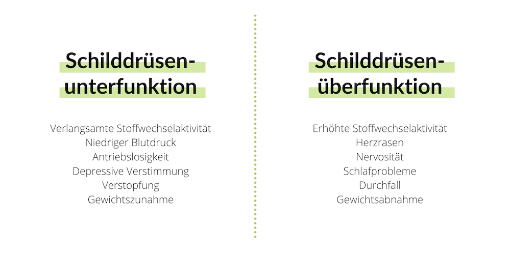 Symptome Schilddrüsenunterfunktion